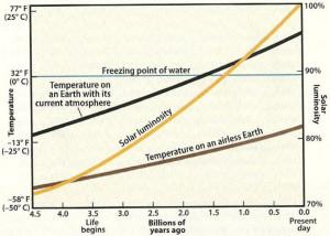 Faint young sun paradox velikovsky electric universe theory saturn polar configuration