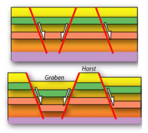 fault Horst Graben gEUlogy Electric geology