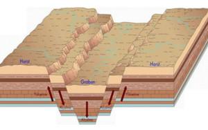 faults Horst Graben EU theory geology