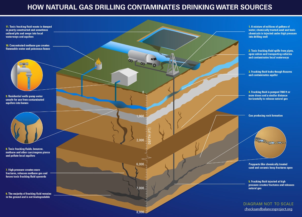 Earthquakes Natural Gas Drilling