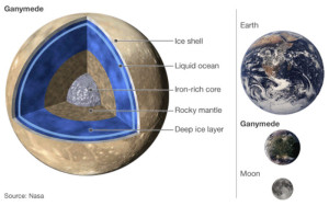 ganymede aurora electromagnetic energy moon only