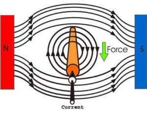 telluric currents natural electricity earth
