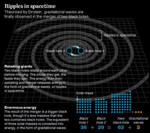 gravitational waves garbage in garbage out