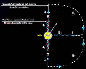 Hannes Alfven plasma Electric Universe theory EU stars sun power circuit