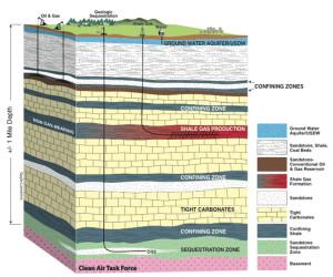 Hydraulic fracturing hydrofracturing hydrofracking earthquakes
