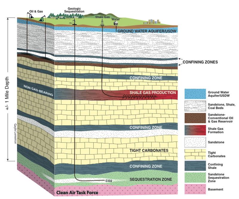 Earthquakes Natural Gas