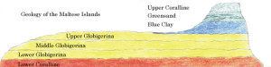 malta geology limestone layers