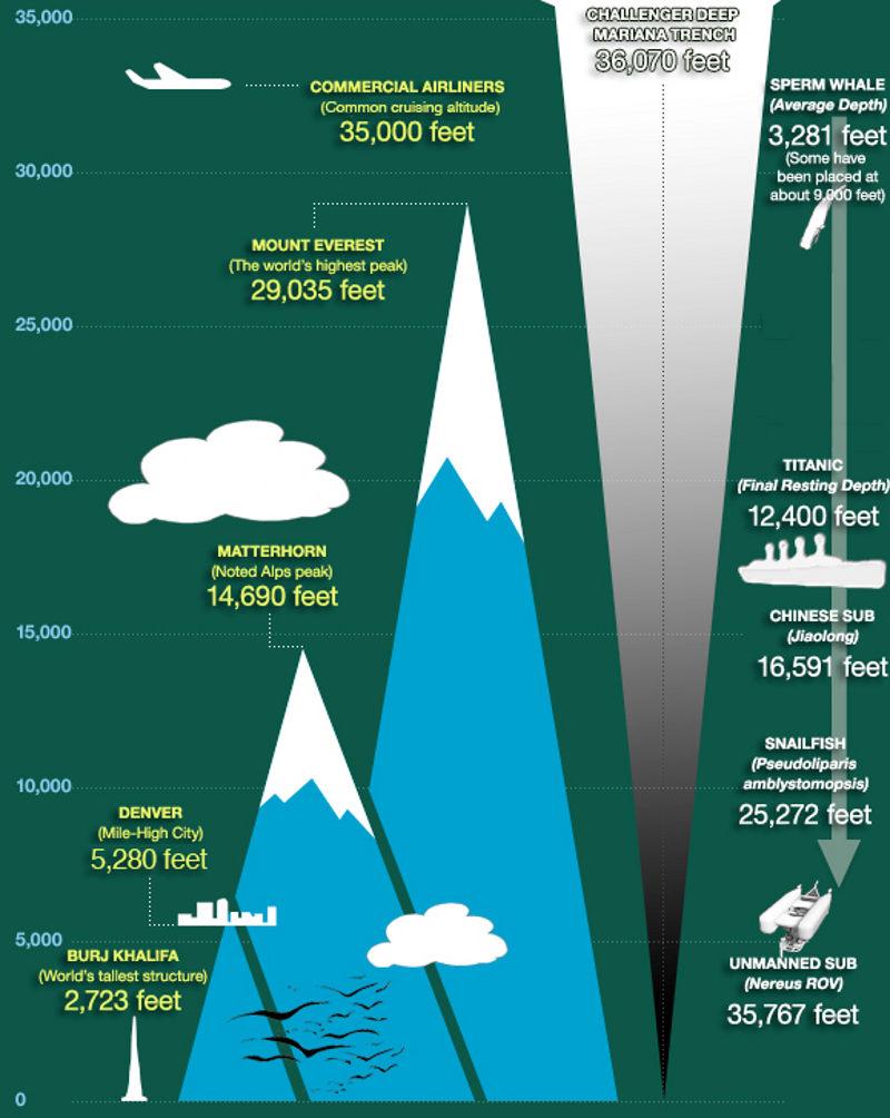 Mariana Trench record deep tectonic plate volcano rocks