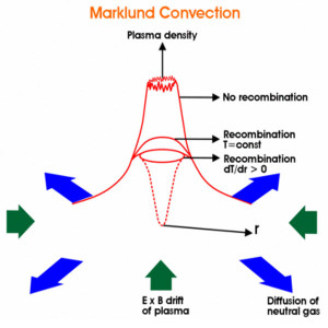 marklund convection plasma space elements