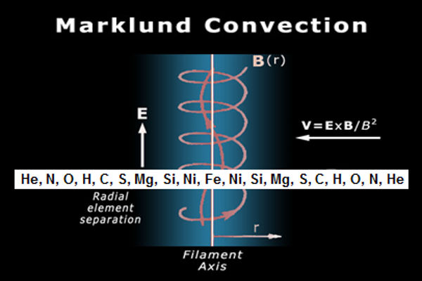 marklund convection elements sorting layers filters