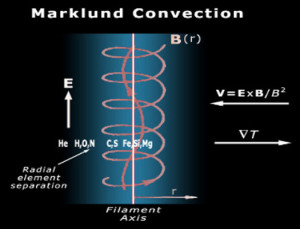 marklund convection birkleand current diagram plasma electric univese theory
