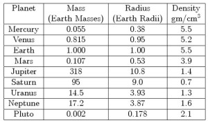 planets mass radius comparisons solar system