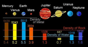 planets density solar sytem earth comparison