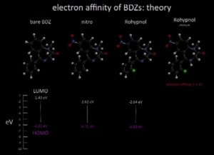 Electronic properties of pharmaceuticals benzodiazepines all share a high electron affinity