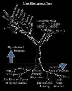 Modified Newtonian Dynamics MOND different theories to dark matter