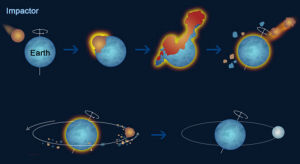 moon formation theories theia