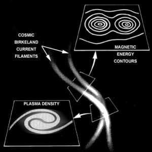 mythology owl eyes plasma birkeland currents filaments galaxies