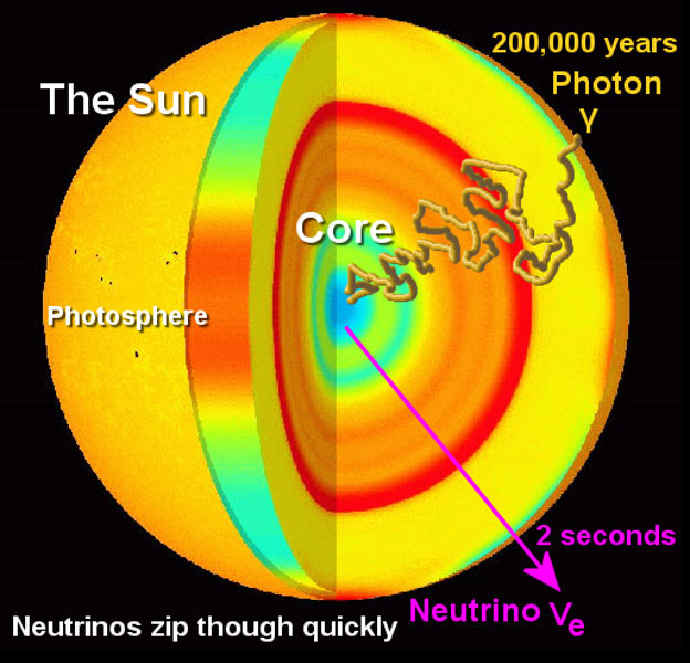 Missing solar neutrinos problem solved sun electric universe theory