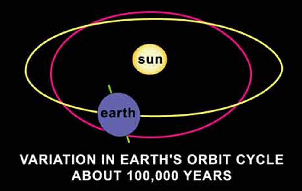Variation in planets Earth's orbital