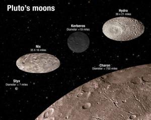 orbital resonances orbits planets pluto bodies asteroids chaos
