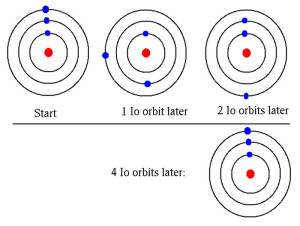 orbital resonance frequency jupiter io