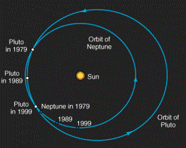 Orbital resonance planets Neptune and Pluto