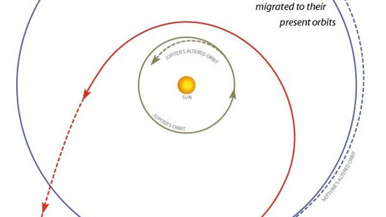 orbits planet migration worlds in collision