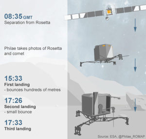 philae landing events