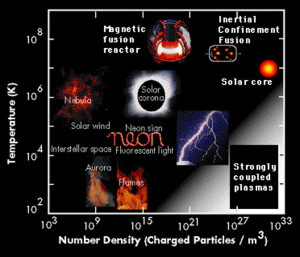 electrically charged gas plasmas what are they types