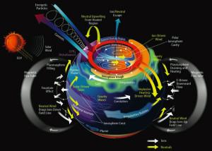 plasma planet Earth