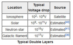 Plasma double layers locations typical voltage drops sources