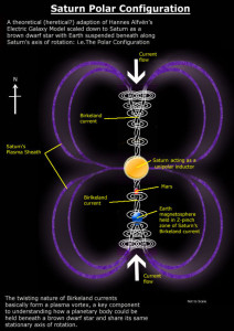 saturn configuration systems models eu theory