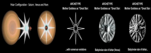 saturn polar configuration star archetype