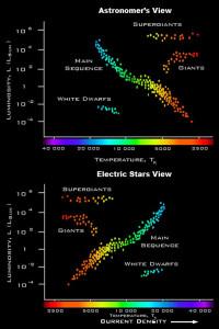 electrical stars suns electric universe theory eu plasma