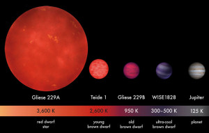 saturn star jupiter size mass difference sub brown dwarfs ultra cool