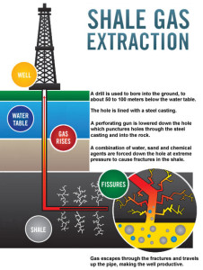 shale gas fracturing fracking earthquakes