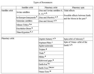 solar system orbital resonances figures