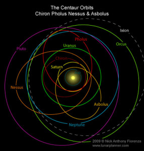 solar system planets asteroids orbital resonances