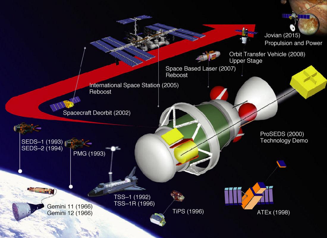 Tether System Design