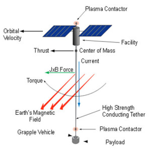 space tether missions exploration solar system missions