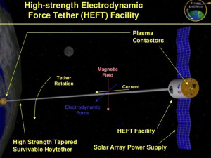 High Strength Electrodynamic Force Tether Facility Space craft plasma HEFT