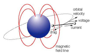 space tether using Earths electromagnetic energy potential difference plasma energy