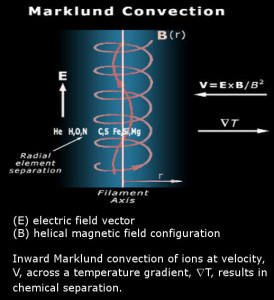 spaceships spacecraft Electric Universe theory electromagnetic