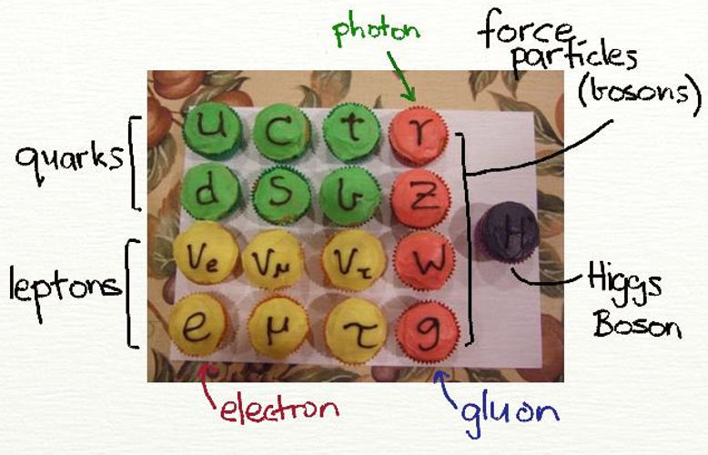 standard model particle physics theory debunked wrong modified evidence nobel prize