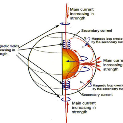 Electric Currents: Key to Magnetic Phenomena Donald E Scott