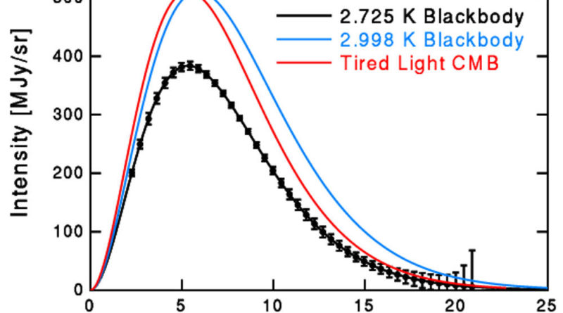 Tired Light theory