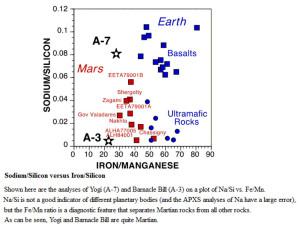 transmutations Sodium Iron Silicon mars earth soils rocks