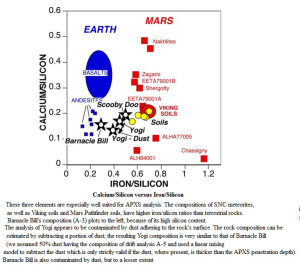 transmutation rock minerals Calcium Silicon Iron mars earth