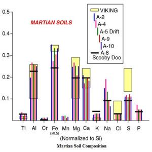 Mars soil soils composition transmutation geology eu theory plasma