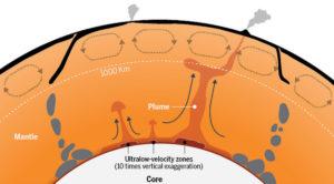 Earth ultralow-velocity zones ULVZ